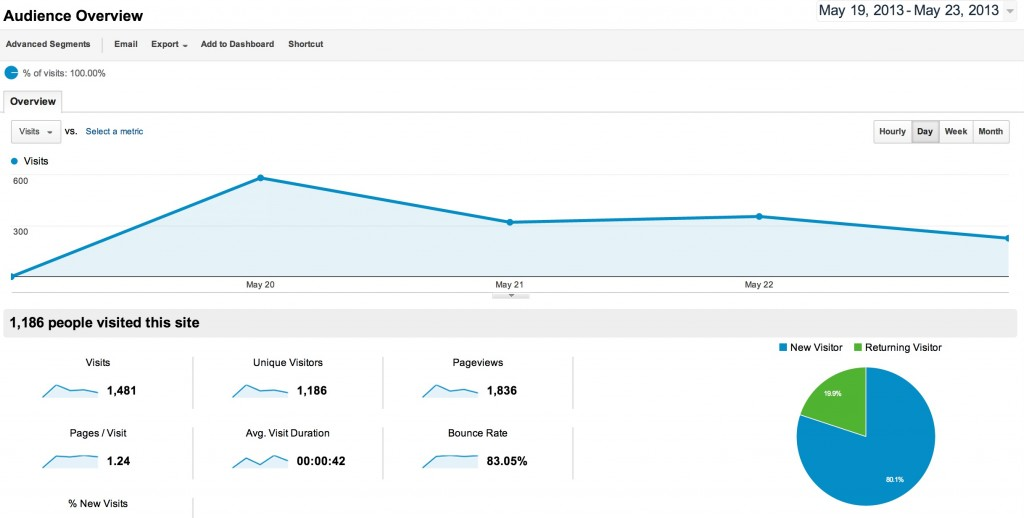http://haspenguinhityet.com/ Visitors since Launch